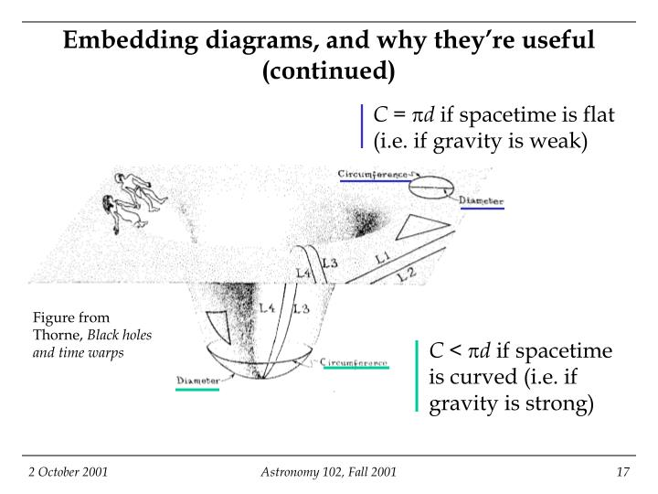 Embedding diagrams, and why they're useful (continued)