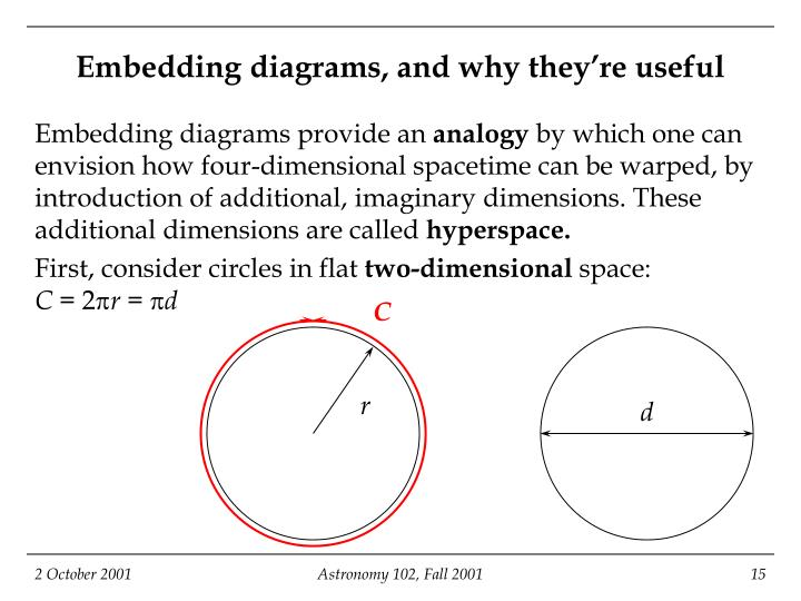 Embedding diagrams, and why they're useful