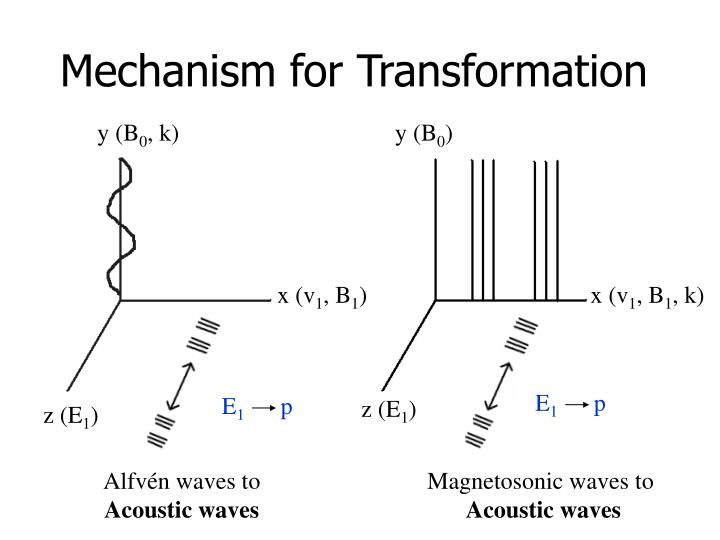 Mechanism for Transformation
