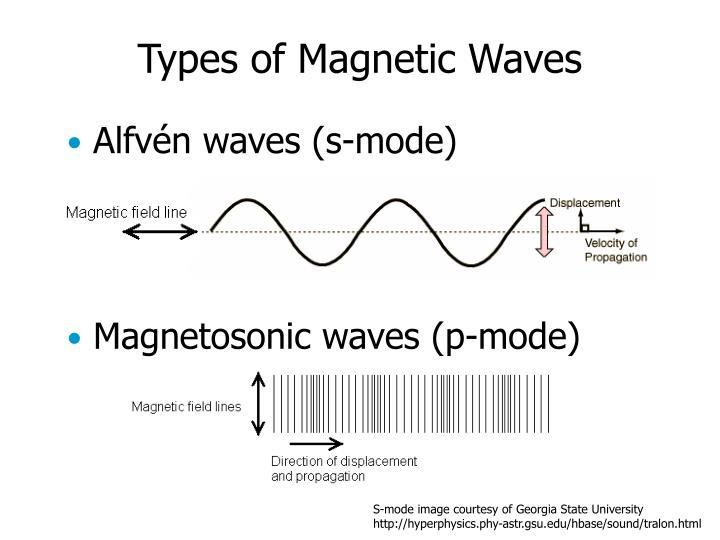 Magnetosonic waves (p-mode)