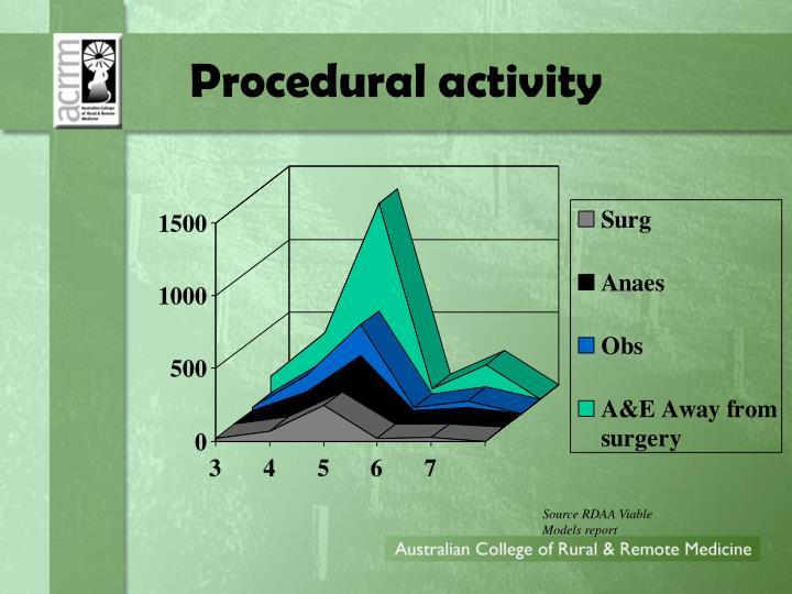 Procedural activity