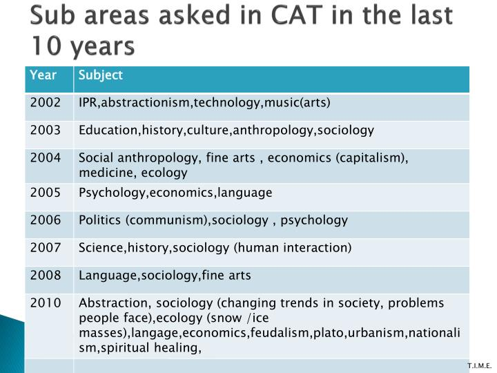 Sub areas asked in CAT in the last 10 years