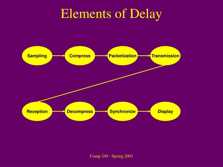 Elements of Delay