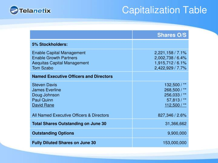 Capitalization Table