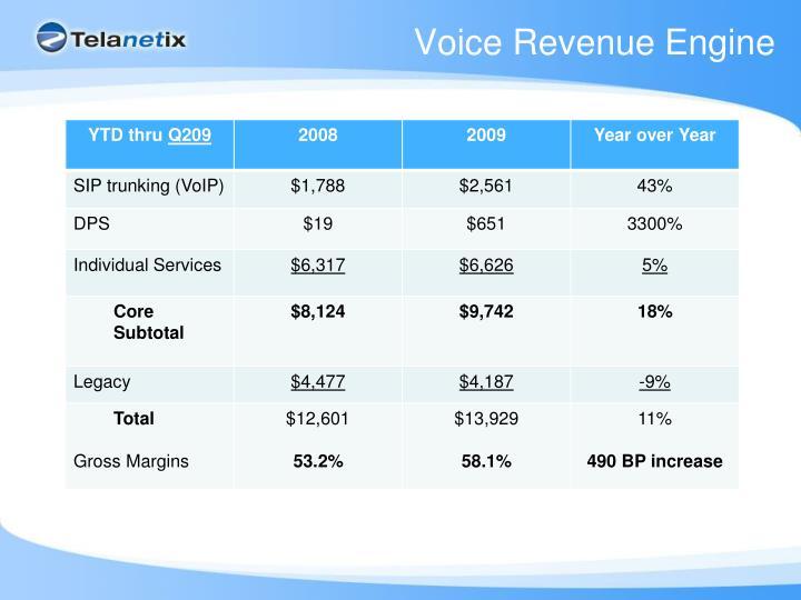 Voice Revenue Engine