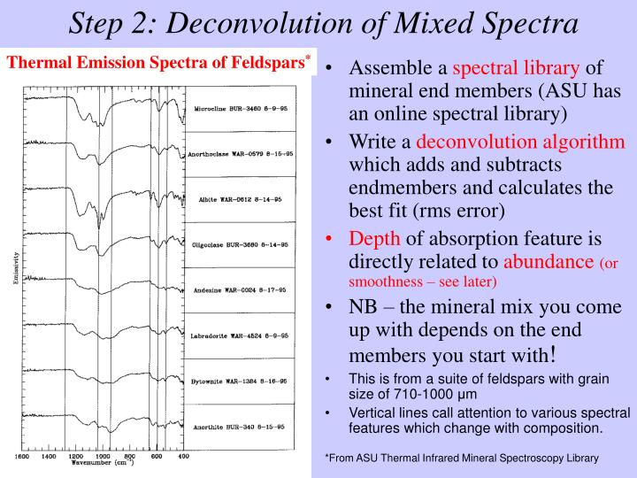 Step 2: Deconvolution of Mixed Spectra