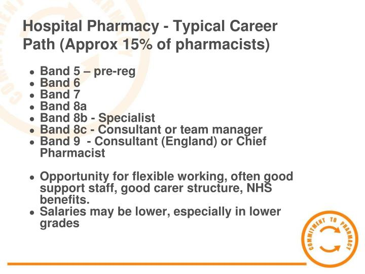 Hospital Pharmacy - Typical Career Path (Approx 15% of pharmacists)