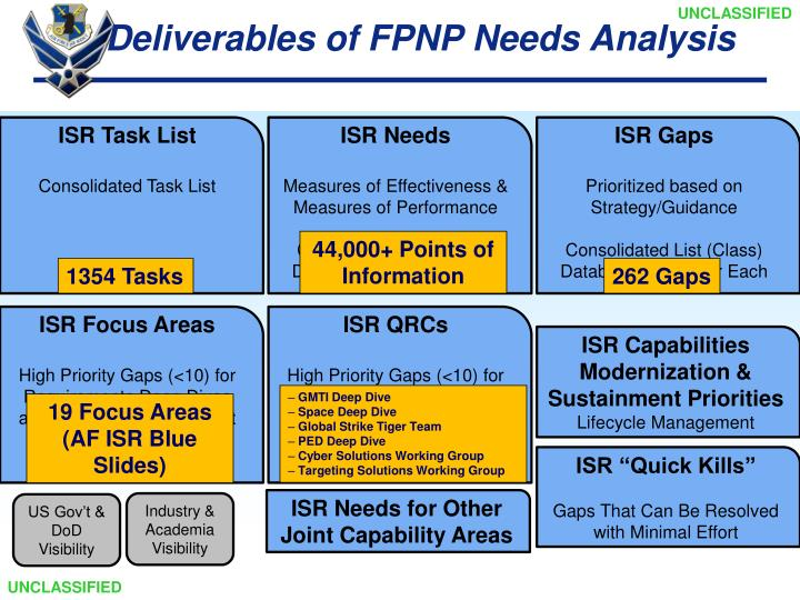 Deliverables of FPNP Needs Analysis
