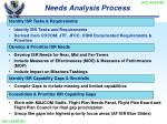 needs analysis process