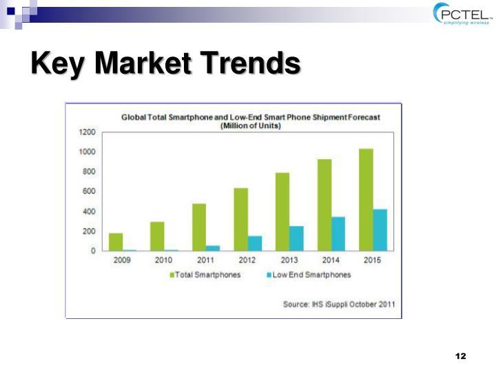 Key Market Trends