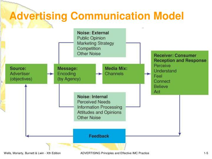 Advertising Communication Model