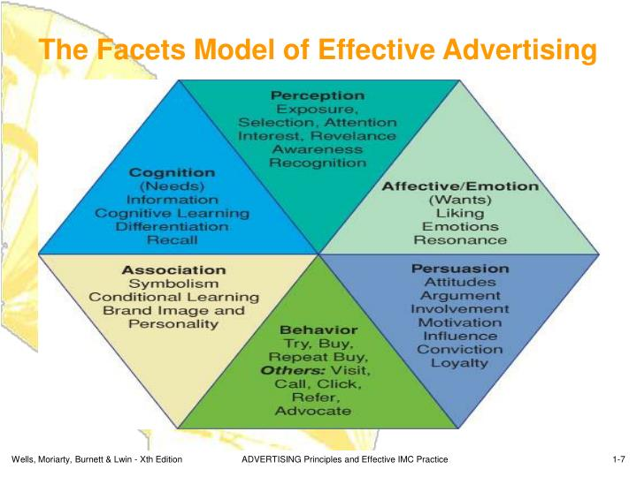 The Facets Model of Effective Advertising