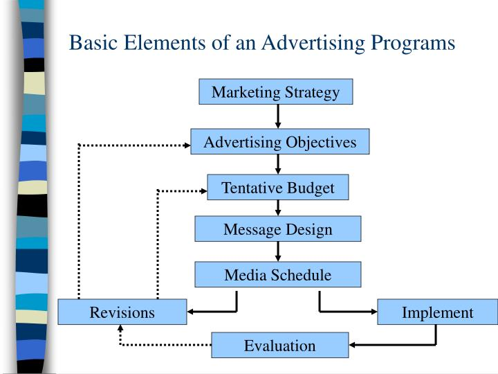 Basic Elements of an Advertising Programs