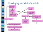 developing the media schedule