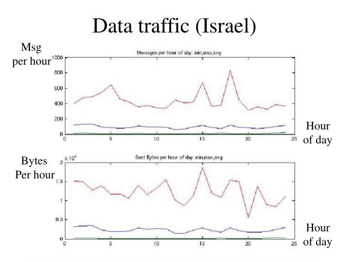 Data traffic (Israel)