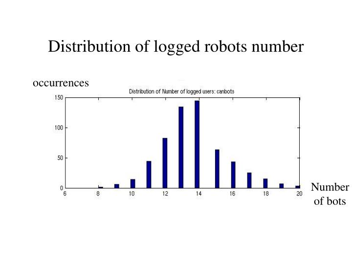 Distribution of logged robots number