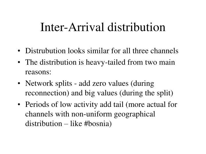 Inter-Arrival distribution