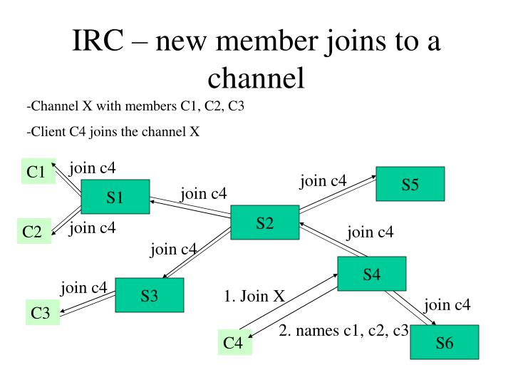 IRC – new member joins to a channel