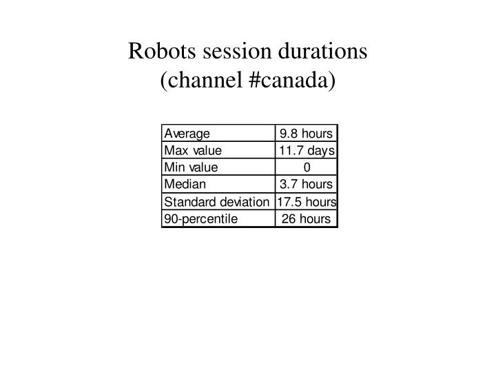 Robots session durations