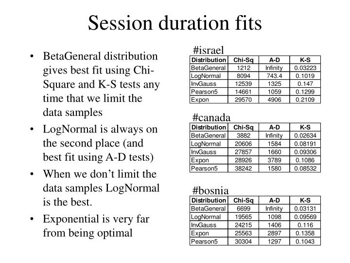 Session duration fits