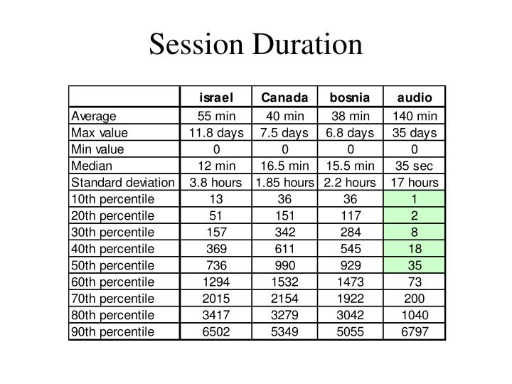 Session Duration