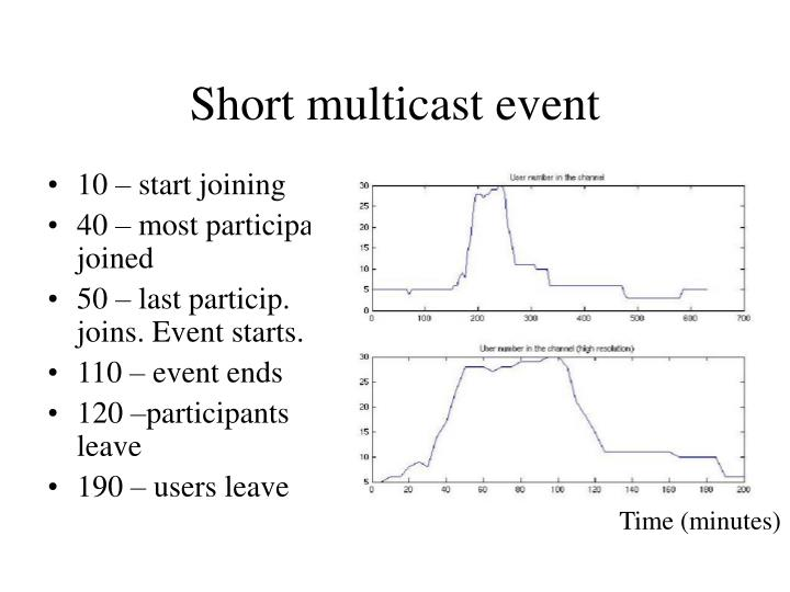 Short multicast event