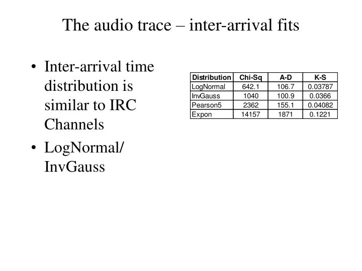 The audio trace – inter-arrival fits