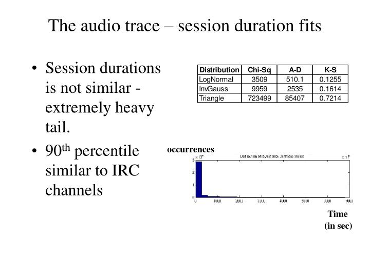 The audio trace – session duration fits