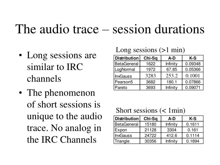 The audio trace – session durations
