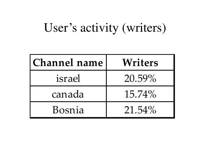 User's activity (writers)