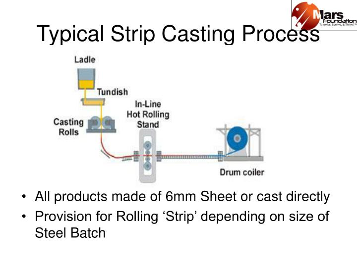 Typical Strip Casting Process