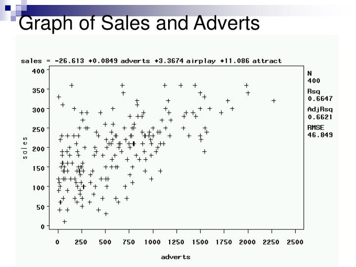 Graph of Sales and Adverts