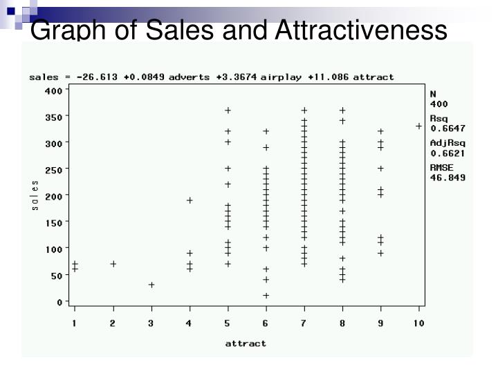 Graph of Sales and Attractiveness