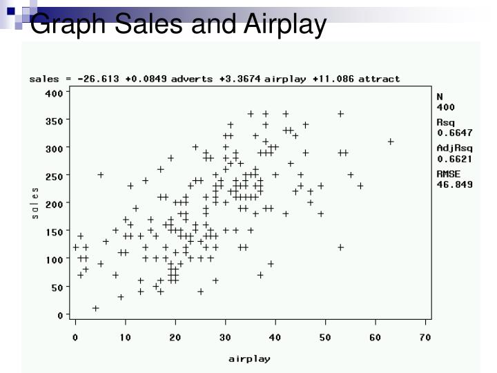 Graph Sales and Airplay