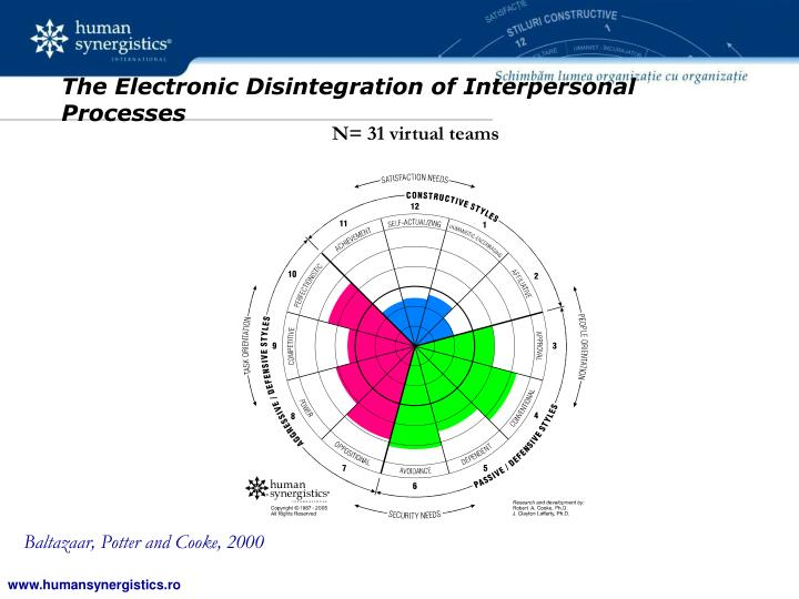 The Electronic Disintegration of Interpersonal Processes
