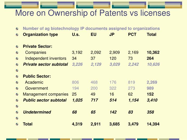 More on Ownership of Patents vs licenses
