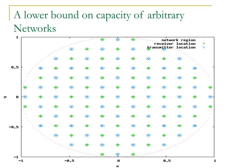 A lower bound on capacity of arbitrary Networks