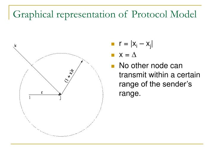 Graphical representation of Protocol Model