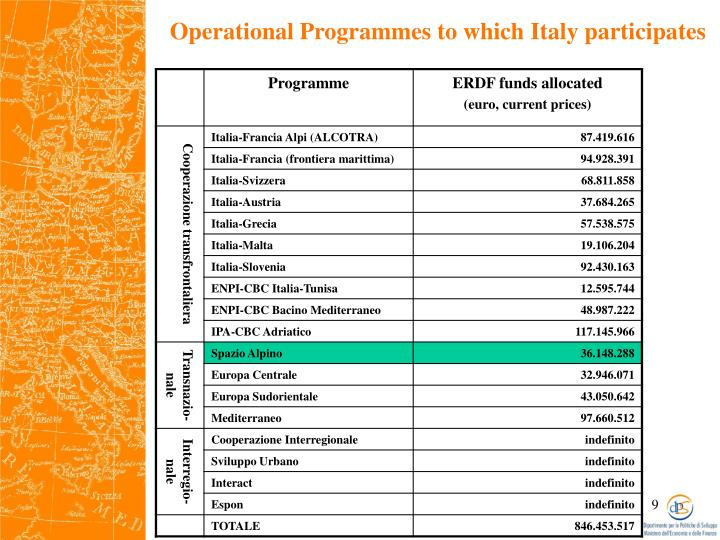 Operational Programmes to which Italy participates