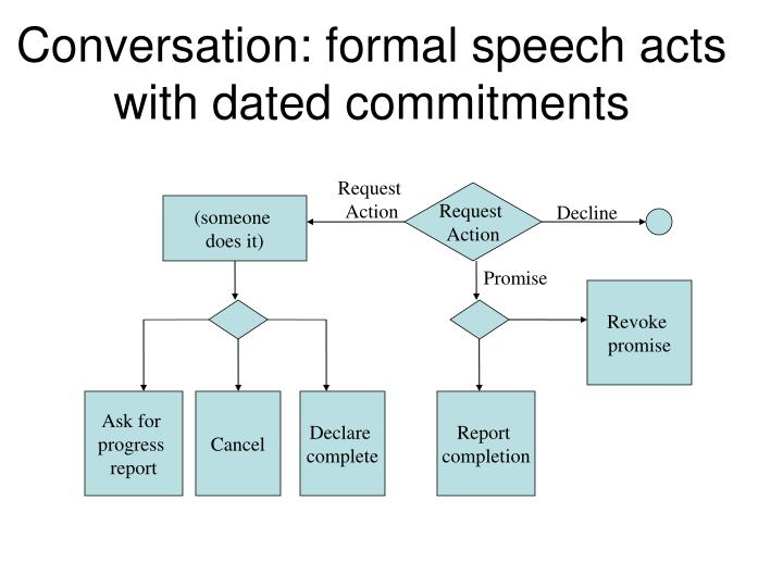 Conversation: formal speech acts with dated commitments