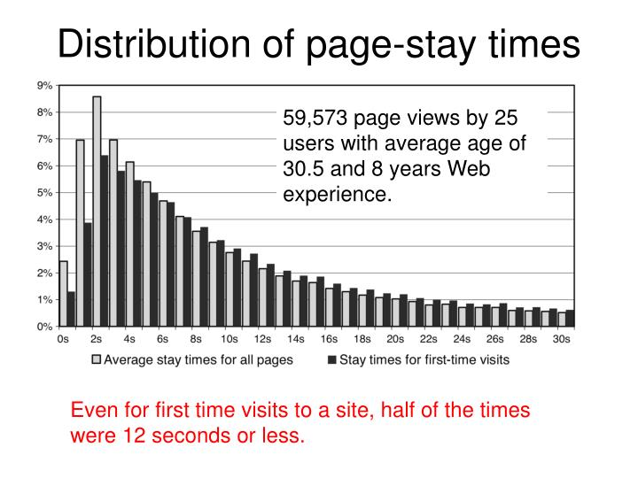 Distribution of page-stay times