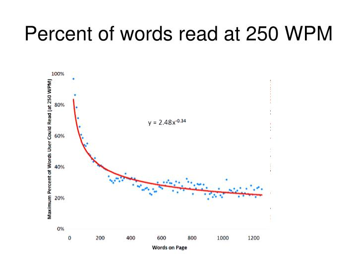 Percent of words read at 250 WPM