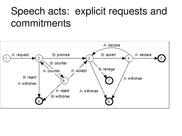 Speech acts:  explicit requests and commitments
