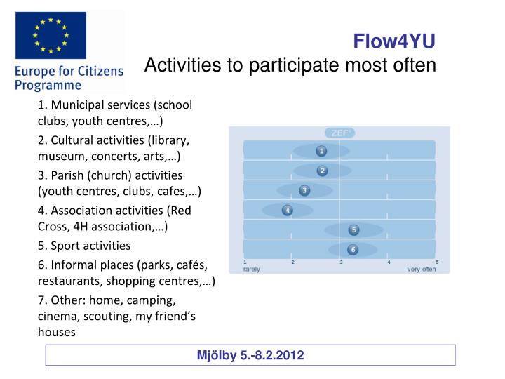 Activities to participate most often