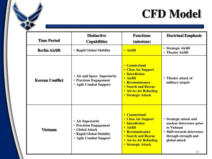 CFD Model