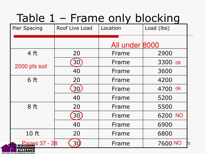 Table 1 – Frame only blocking