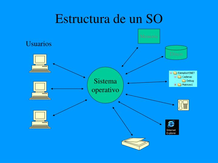 Estructura de un SO