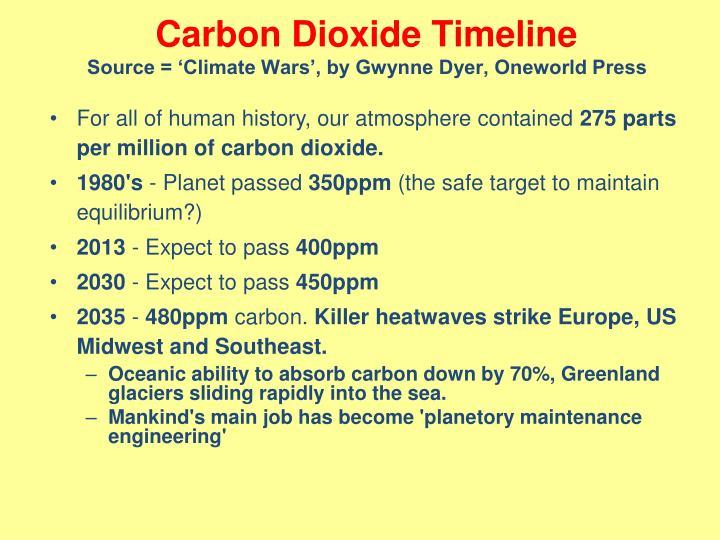 Carbon Dioxide Timeline