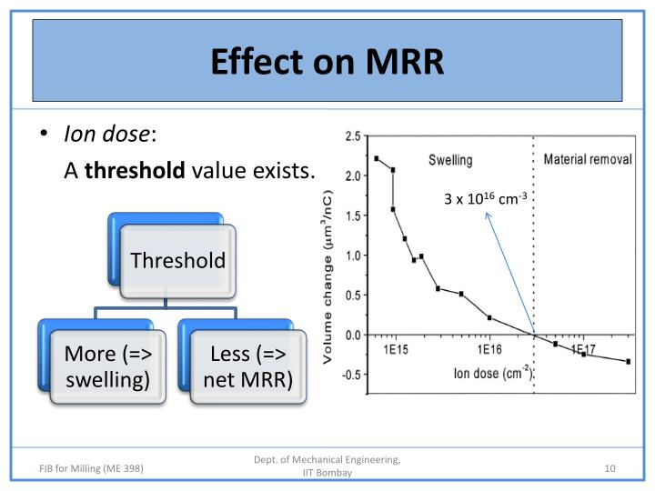 Effect on MRR