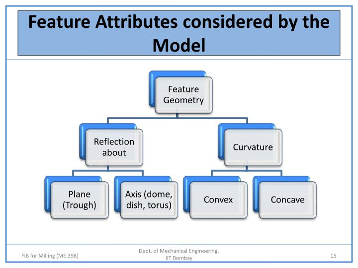 Feature Attributes considered by the Model